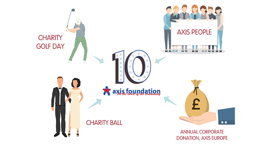 graphic of axis people, golfer, couple and bag of money surrounding large ten